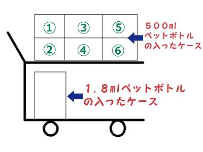 台車 積載 商品 ケース