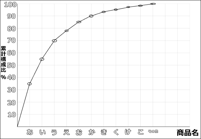 ABC分析 グラフ 作成