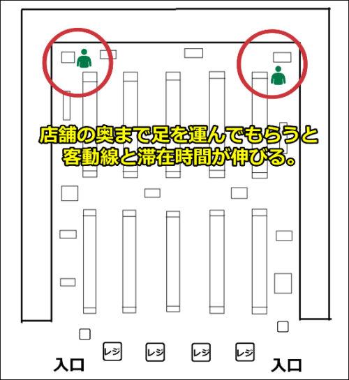 客動線 スーパー 店舗 奥