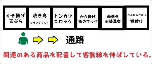 客動線 スーパー 関連商品